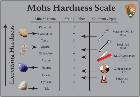 Moh's Scale of Mineral Hardness