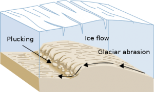 Glacial Plucking